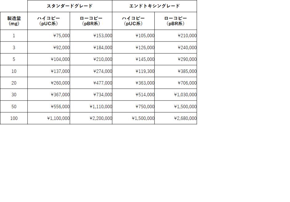 プラスミド製造_価格