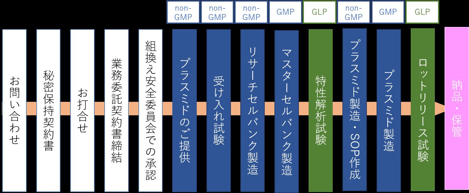GMP サービスフロー